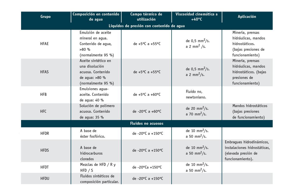 30 - Seleccion de materiales elasticos ante fluidos hidraulicos - 24-01-18 - Foto INTERIOR 05