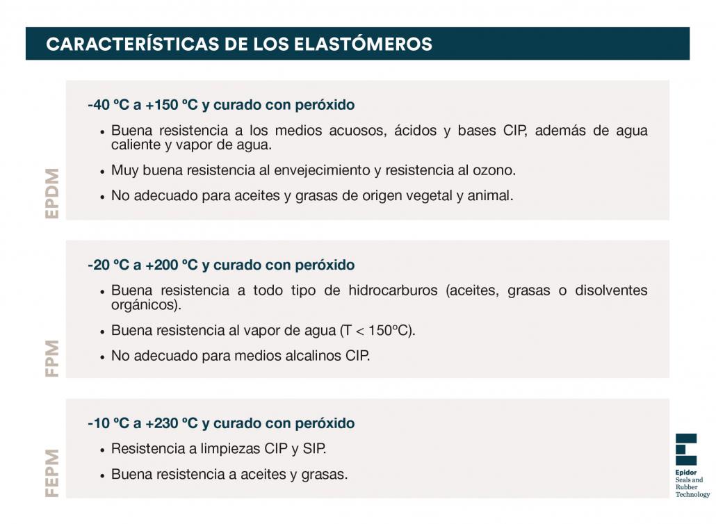 Características de los elastómeros